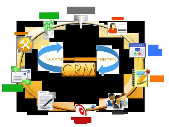 Thuật ngữ và khái niệm trong phần mềm CRM